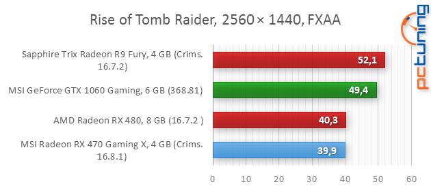 MSI RX 470 Gaming X 4GB: To nejlepší za šest tisíc