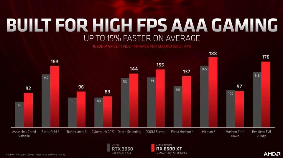 AMD oficiálně odhalilo Radeon RX 6600 XT