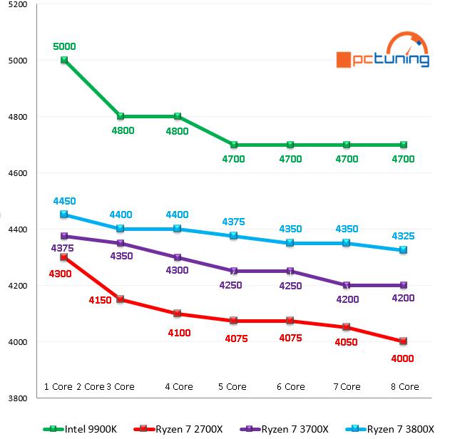 AMD Ryzen 3000: Výkon dle TDP, Boost a nové BIOSy