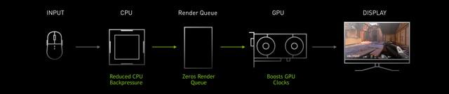 Když ani vyšší fps nestačí: Nvidia Reflex pro zkrácení odezvy