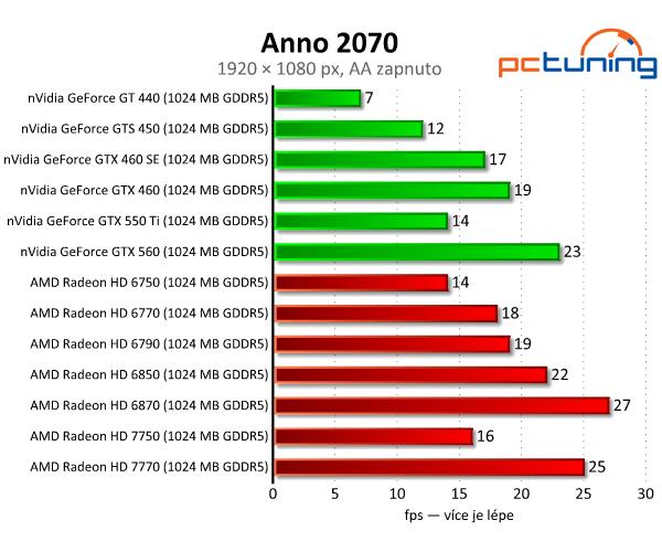 Asus Radeon HD 7750 — úžasně tichý a úsporný