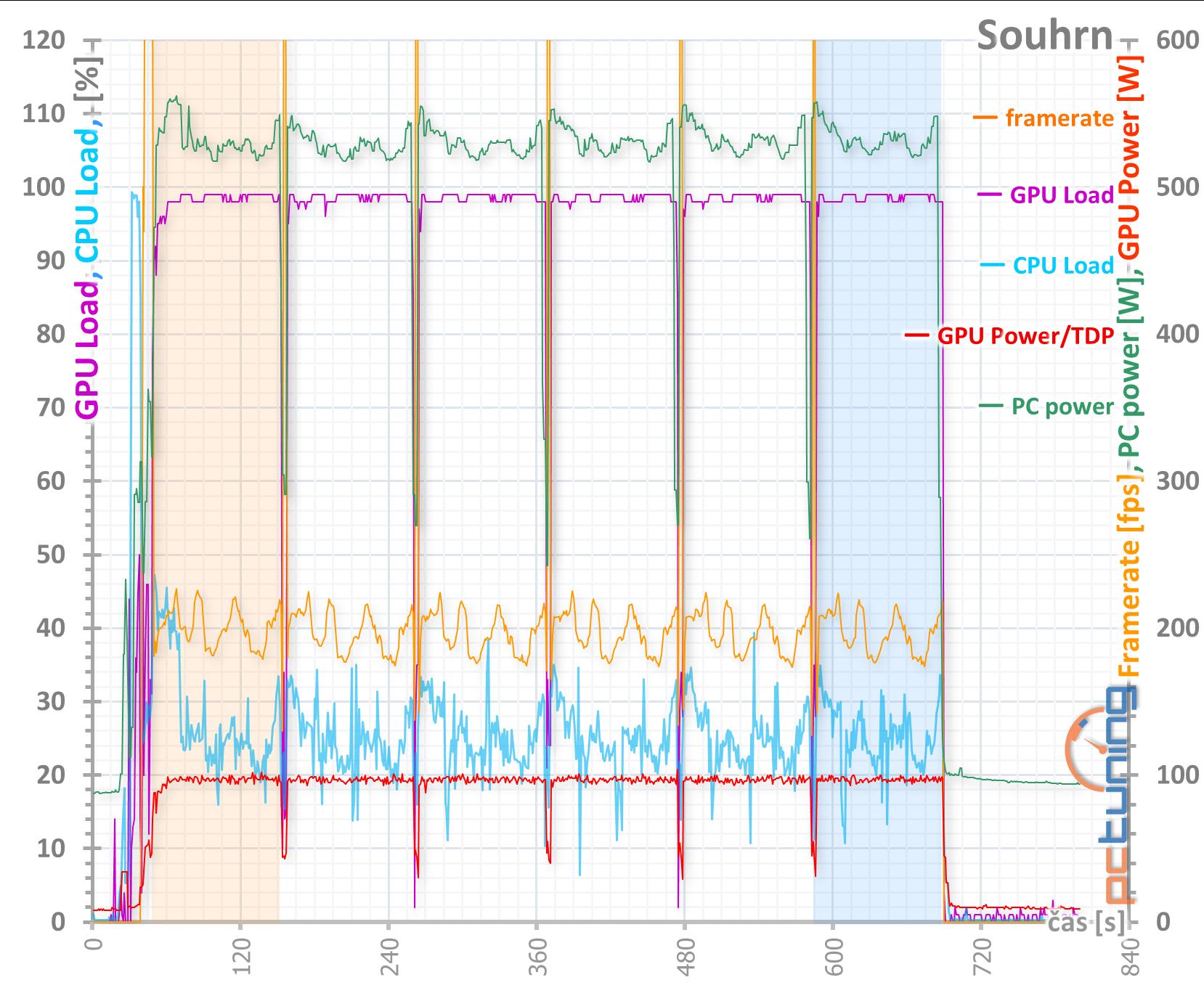 MSI GeForce RTX 3090 Gaming X Trio: Pro šílence fakt něco