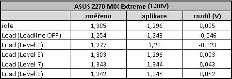 Asus Maximus IX Extreme – bez vody ani ránu!