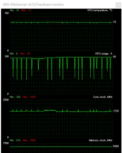 Plná zátěž při těžení kryptoměn (cca 1725 MHz), u her takt kmitá mezi 1695 MHz a 1710 MHz
