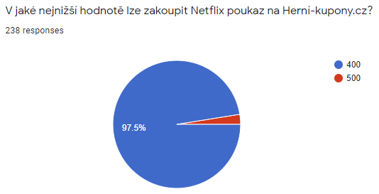 Vyhlášení výherců soutěže s Herní-kupony.cz o dárkové karty pro český Netflix