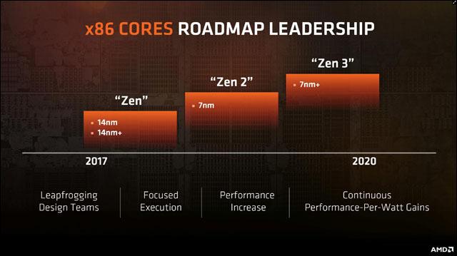 AMD postaví procesory Ryzen další generace na vylepšeném 14nm výrobním procesu