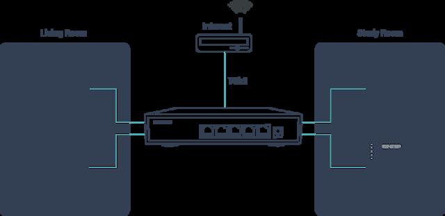 Modelové zapojení 2.5 GbE switche