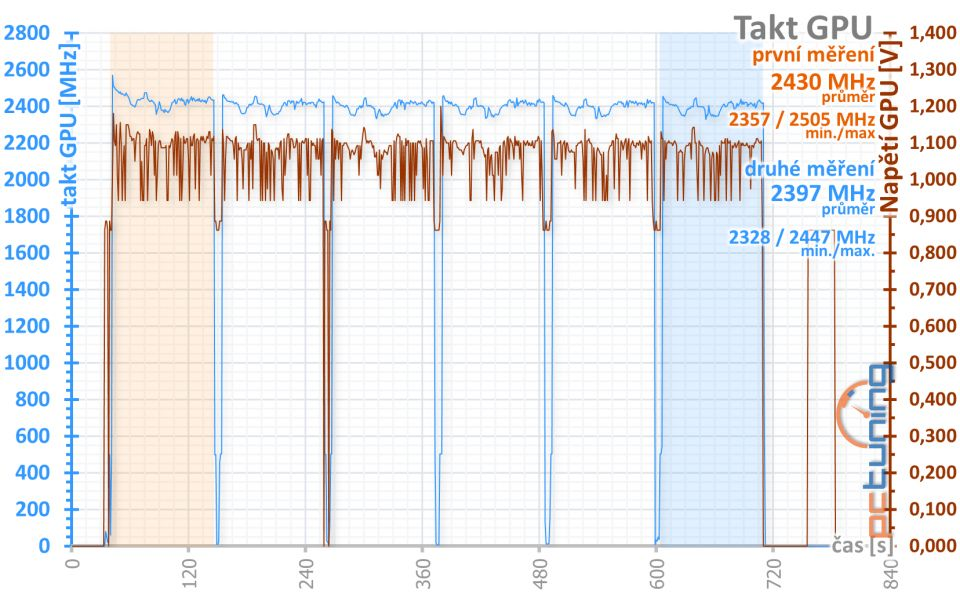 Radeon RX 6700 XT v testu: adekvátní odpověď od AMD
