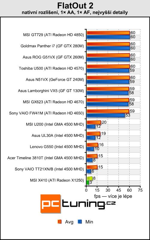 MSI X410 - tak trošku přerostlý netbook