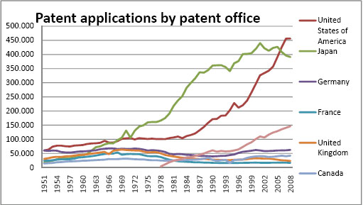 zdroj: Patent Quality and Pro-patent Policy, Scielo.cl