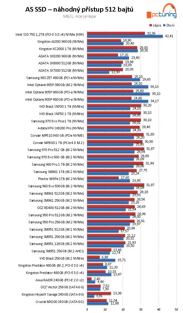 Corsair MP600 1 TB: První PCIe 4.0 SSD v testu