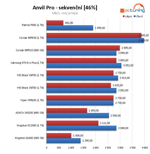 Patriot P300 1 TB: Jeden z nejlevnějších disků s NVMe v testu