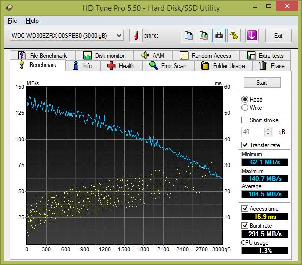 Velký test šesti pevných disků s kapacitou 3 TB