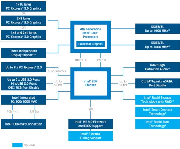 Velký test čtyř desek Intel Z87 do 5000 korun – první část
