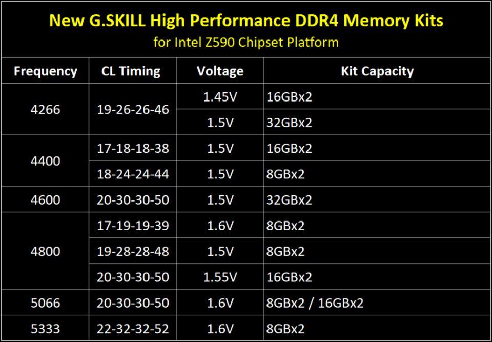 G.Skill má nově DDR4 paměti pro procesory Rocket Lake-S