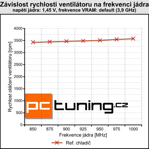 AC Accelero Twin Turbo PRO — tichý vždy a všude