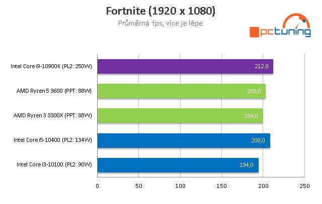 AMD Ryzen 5 3600 a Intel Core i5-10400: Test levných 6jader