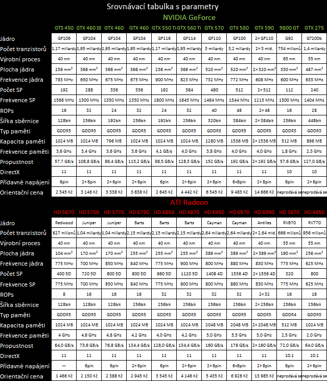 Megatest 28 grafik — výsledky výkonných modelů