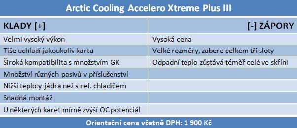 Test chladičů grafik — Accelero Xtreme III a Accelero S1 Plus