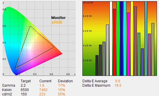 Ekologický režim stáhne hodnotu jasu na rozumných 112 cd/m2