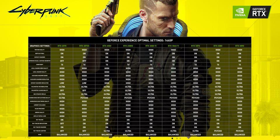 Cyberpunk 2077: DLSS 2.x, ray tracing a výkon