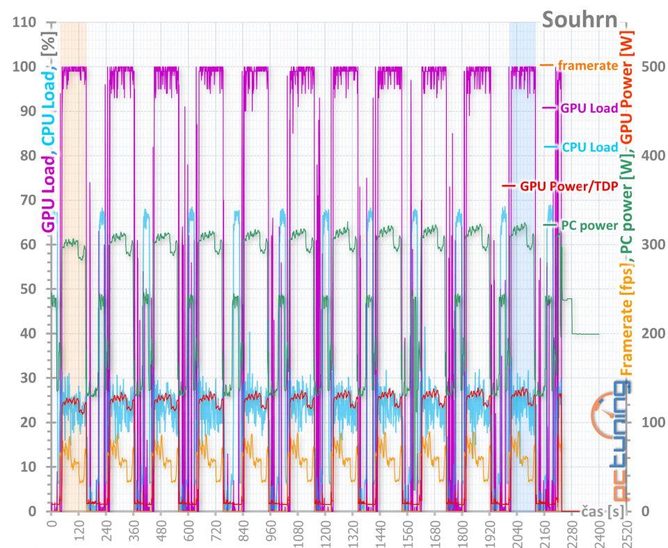 4× Radeon RX 570: OC, undervolting a hlučnost na videu