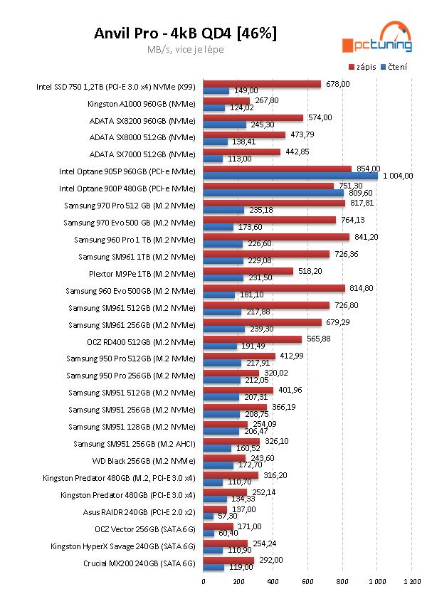 Intel Optane 905P 960GB: nejvýkonnější SSD na trhu