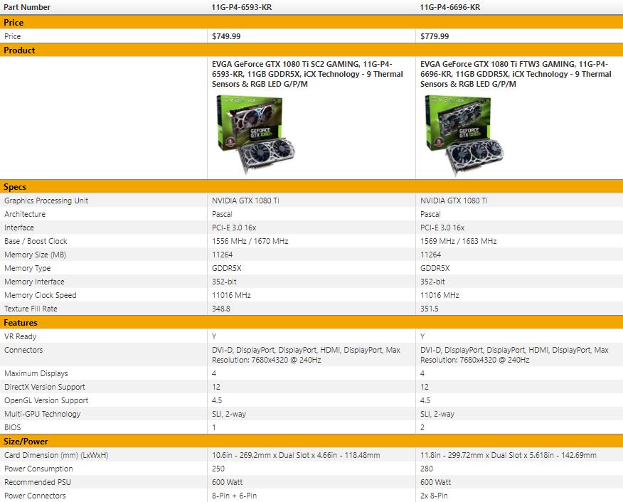 EVGA GeForce GTX 1080 Ti SC2 iCX: pro extrémní ladění
