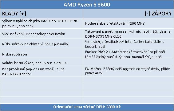 AMD Ryzen 5 3600: Supervýhodné šestijádro v testu