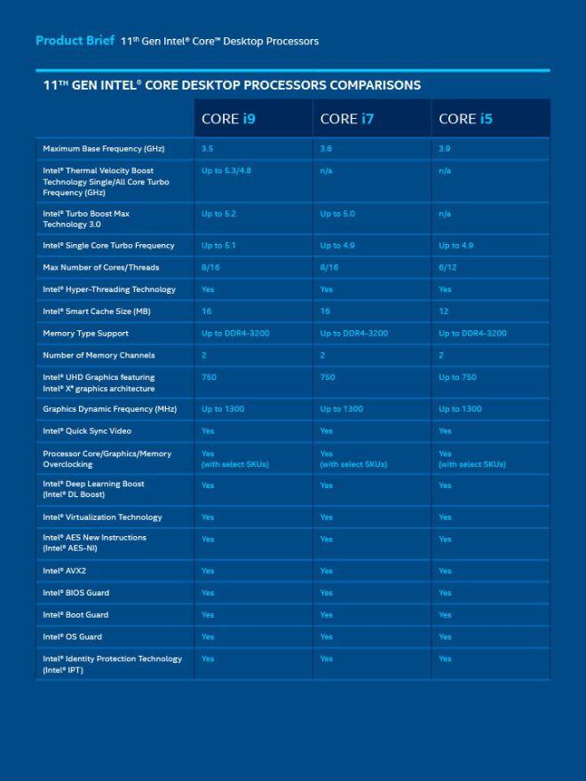 Intel představil procesory 11. generace Core Rocket Lake-S
