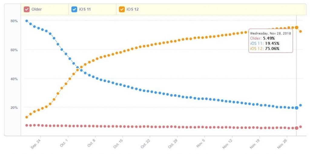 iOS 12 už najdeme v 75% všech mobilních zařízení od Applu