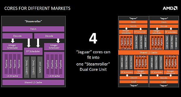 Nová platforma AMD AM1: Athlon X4 5150 a deska Asus AM1I-A