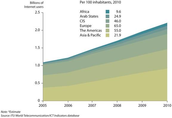 Počet uživatelů Internetu překročí do konce roku 2 miliardy