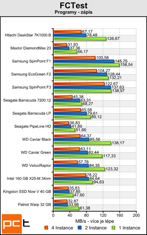Kingston Now V a Patriot Warp — je libo SSD za lidovku?