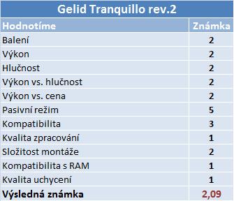 Výhodné chladiče: Tranquillo už má konkurenci