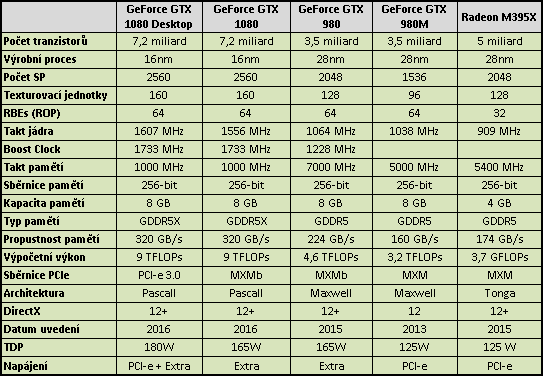 MSI GT83VR Titan SLI: naprosto brutální stroj s 2× GTX 1080