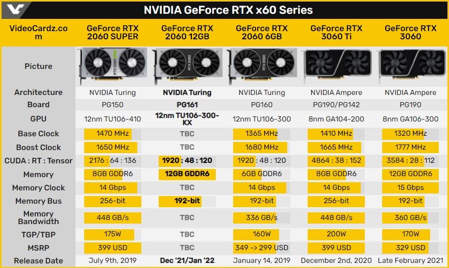RTX 2060 s 12 GB VRAM