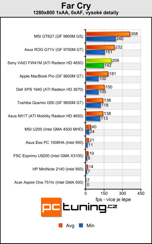 Sony VAIO FW41M/H - Šestnáctka s Full HD rozlišením