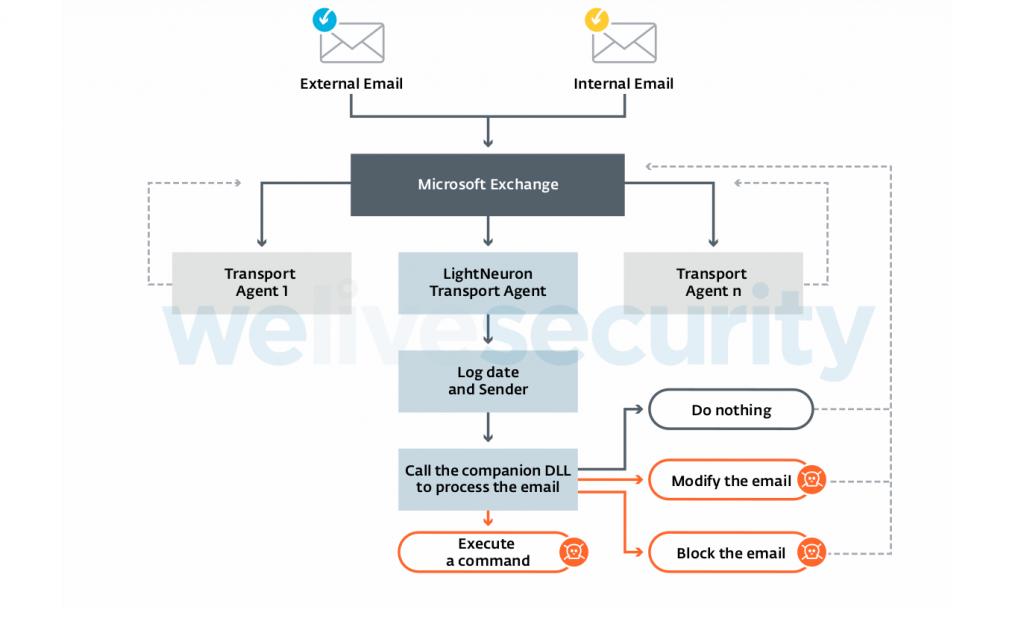 Malware LightNeuron útočníkům umožnil plně ovládat e-mailovou komunikaci oběti