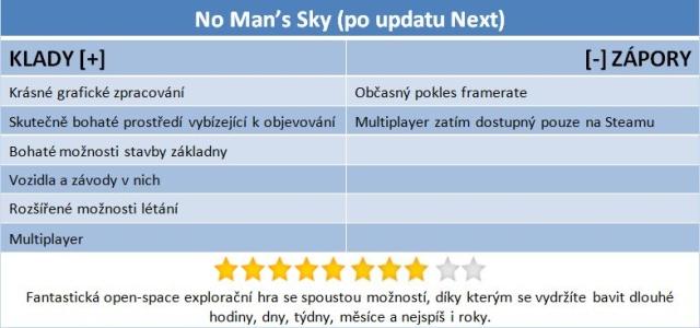 Návrat na planetu No Man´s Sky je pořádný úspěch