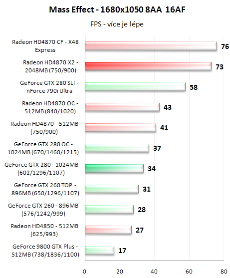 Radeon HD4870 X2 - ofenzíva rudých pokračuje
