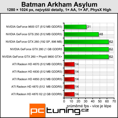 Batman Arkham Asylum — pořádná akce s PhysX