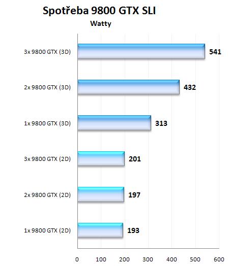Asus a Gigabyte GeForce 9800 GTX v testu SLI a Tri SLI