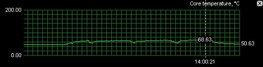 Teplota jádra při frekvenci 605MHz s původním chladičem.