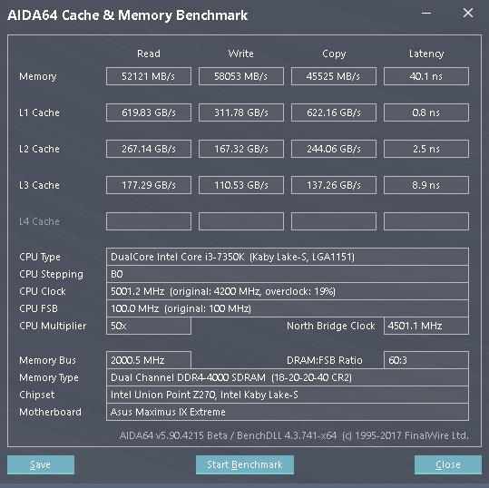Výkon pamětí na 4000 MHz