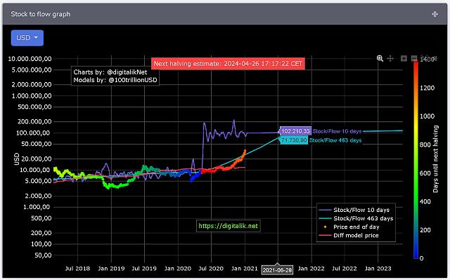 Bitcoin v roce 2021 až za 100 000 USD!