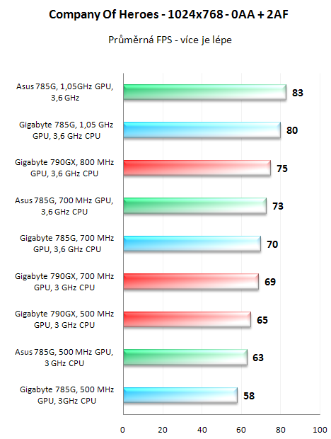 Čipset AMD 785G v testu - nejvýkonnější IGP v akci