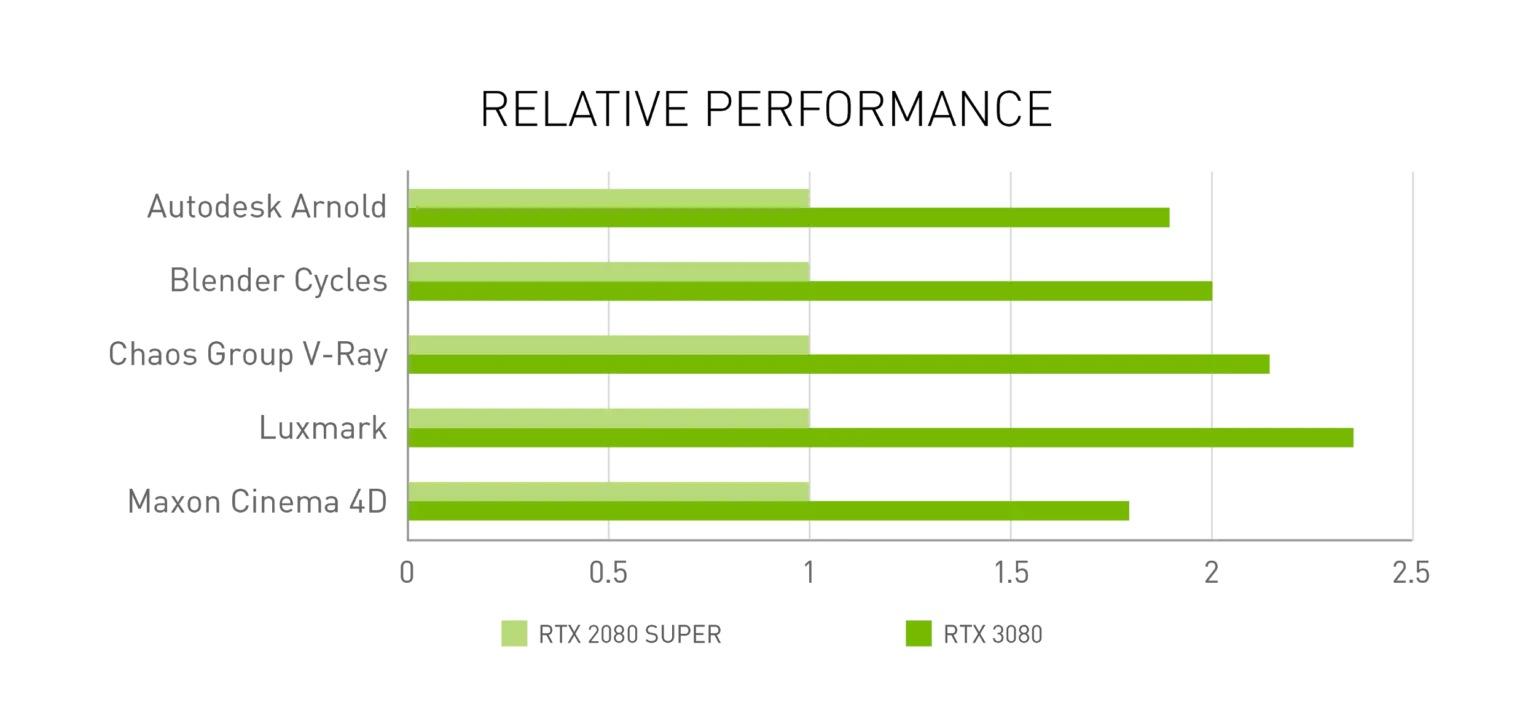 Nvidia Ampere: vyšší výkon, skvělé ceny a spousta novinek