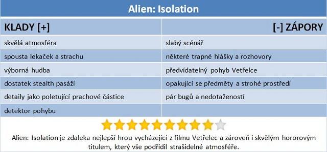 Alien: Isolation – Vetřelec v té nejlepší formě