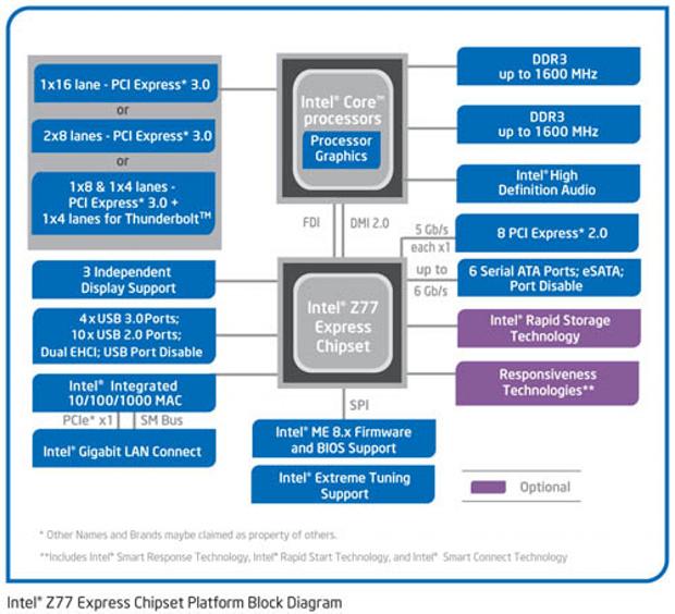 Velký test čtyř microATX desek Z77 – první díl